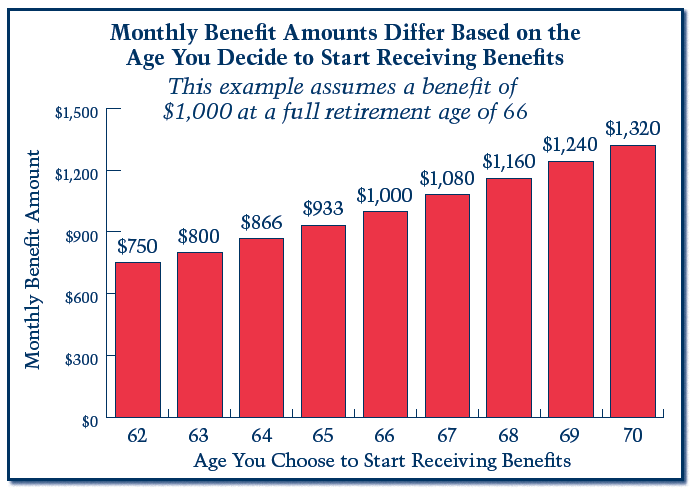 social security chart for monthly benefit amounts based on start age